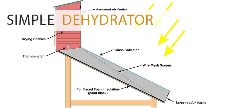 How To Build A Simple Solar Food Dehydrator for less than $300
